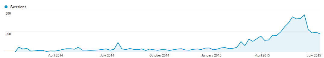 Niche Laboratory Website Session Traffic Chart