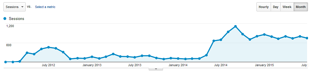 My Niche Website Monthly Session Traffic Chart